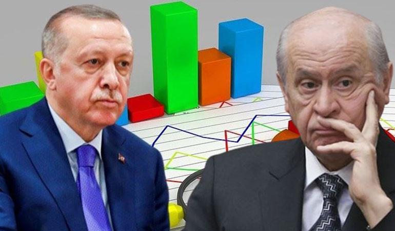Europe Elects, Cumhur İttifakı'ndaki erimeye dikkat çeken anketi paylaştı