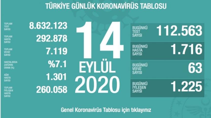 Türkiye'de 24 saatte 63 kişi yaşamını yitirdi, 1716 yeni vaka
