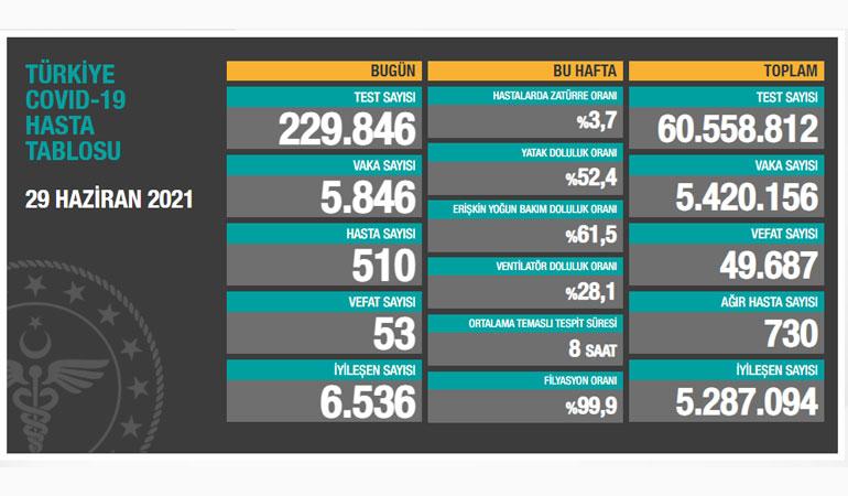Türkiye'de son 24 saatte 5 bin 846 kişinin Kovid-19 testi pozitif çıktı, 53 kişi yaşamını yitirdi